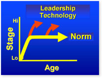 Leadership Technology